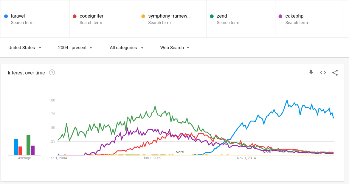 PHP Framework Popularity/Search Volume for 2004-2019
