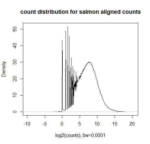 count distribution of salmon aligned reads